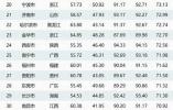 最具体育活力城市排行榜 南京名列全国第7