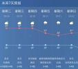 这天气搞事情!时晴时雨时凉时热