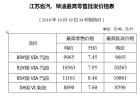 油价破8江苏四连涨 92号汽油上调0.13元