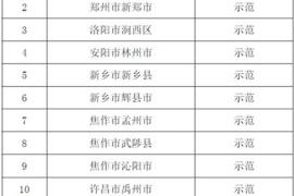 河南知識產權強縣工程示范縣公布 鄭州三地入圍