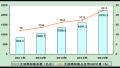 杭州公布文创十三五规划 定位具有国际影响力