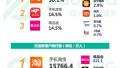 极光大数据:从综合电商app榜单看618大战各方实力