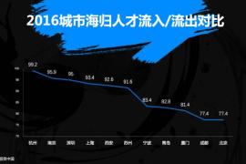 杭州凭啥成海归流入全国第一?