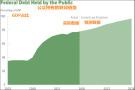 美国会报告:预算赤字到2020年预计将达到1万亿美元