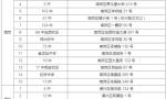 哈尔滨56个高考考点公布 快提前制定出行路线
