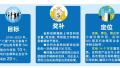 500强企业来山东设总部奖500万 两年力争100个项目