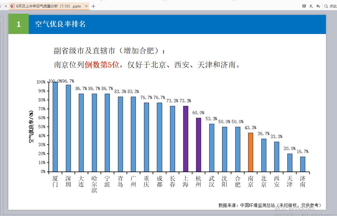 6月江苏空气质量排名南京第四 优良天数13天