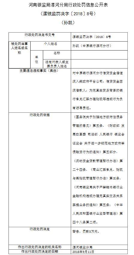 中原银行漯河分行违规发放贷款 责任人孙凯遭罚
