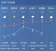 明日放晴,湿冷天气暂告结束!然而气温却跌至-3℃,后天更冷……