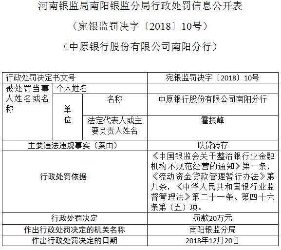 中原银行南阳分行因以贷转存被罚款20万元