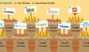 从全球品牌新百强榜单探寻商业模式创新的时代密码